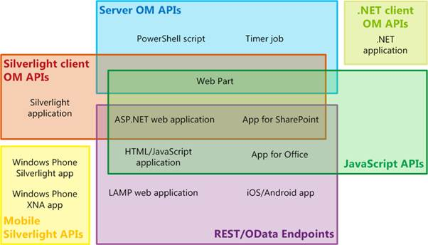 Venn diagram of API sets and SharePoint app types